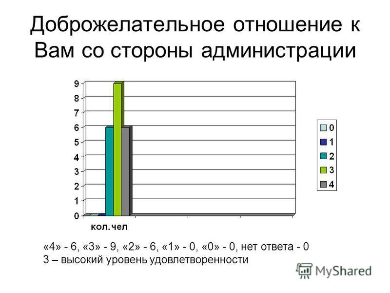 Доброжелательное отношение к Вам со стороны администрации «4» - 6, «3» - 9, «2» - 6, «1» - 0, «0» - 0, нет ответа - 0 3 – высокий уровень удовлетворенности