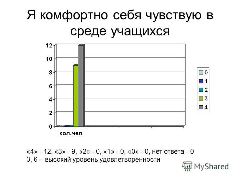 Я комфортно себя чувствую в среде учащихся «4» - 12, «3» - 9, «2» - 0, «1» - 0, «0» - 0, нет ответа - 0 3, 6 – высокий уровень удовлетворенности