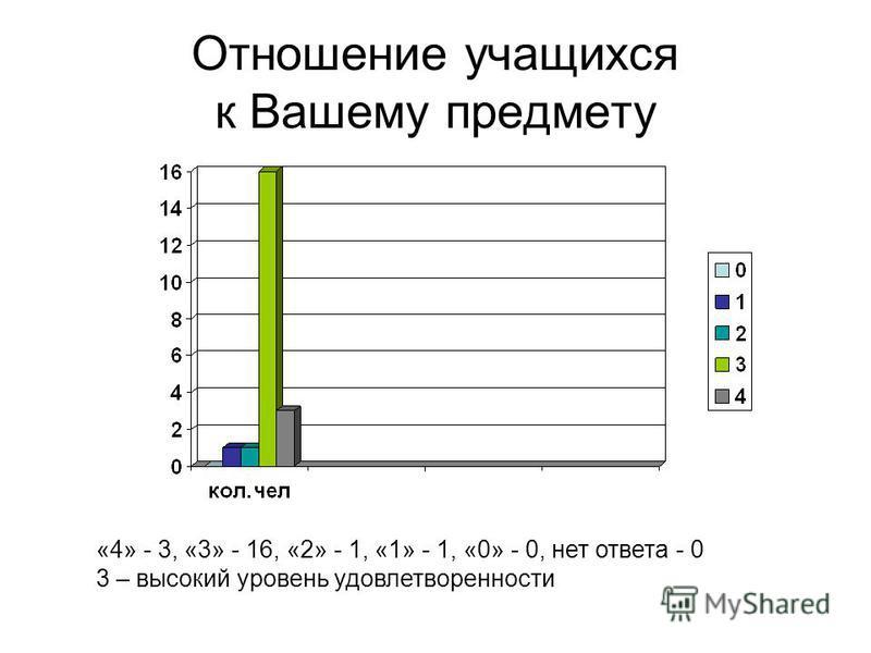 Отношение учащихся к Вашему предмету «4» - 3, «3» - 16, «2» - 1, «1» - 1, «0» - 0, нет ответа - 0 3 – высокий уровень удовлетворенности