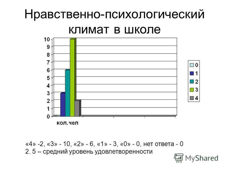 Нравственно-психологический климат в школе «4» -2, «3» - 10, «2» - 6, «1» - 3, «0» - 0, нет ответа - 0 2. 5 – средний уровень удовлетворенности