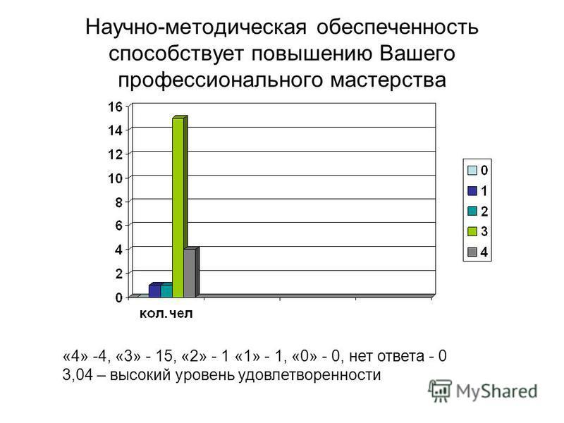 Научно-методическая обеспеченность способствует повышению Вашего профессионального мастерства «4» -4, «3» - 15, «2» - 1 «1» - 1, «0» - 0, нет ответа - 0 3,04 – высокий уровень удовлетворенности