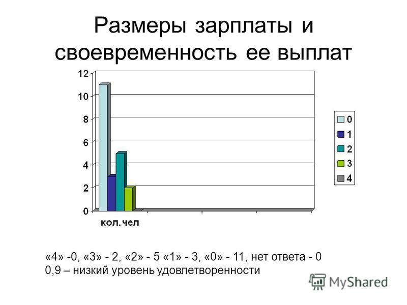 Размеры зарплаты и своевременность ее выплат «4» -0, «3» - 2, «2» - 5 «1» - 3, «0» - 11, нет ответа - 0 0,9 – низкий уровень удовлетворенности