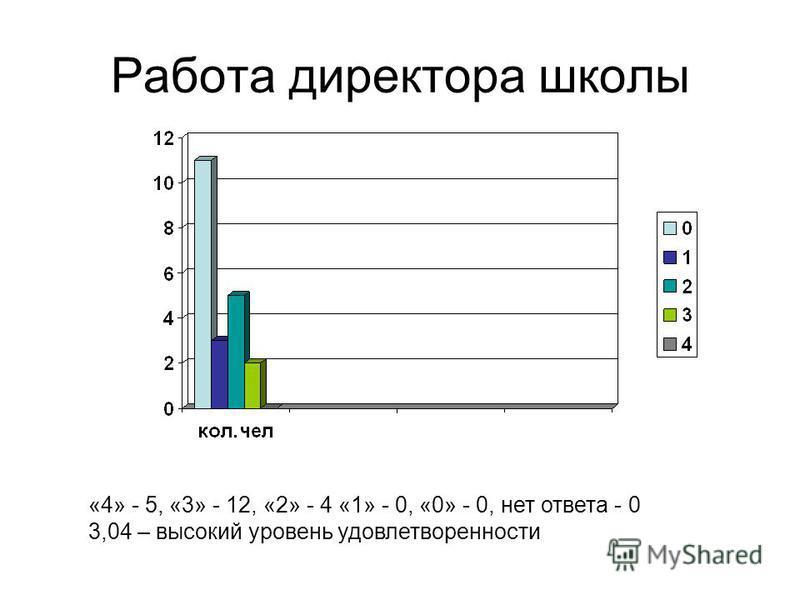 Работа директора школы «4» - 5, «3» - 12, «2» - 4 «1» - 0, «0» - 0, нет ответа - 0 3,04 – высокий уровень удовлетворенности