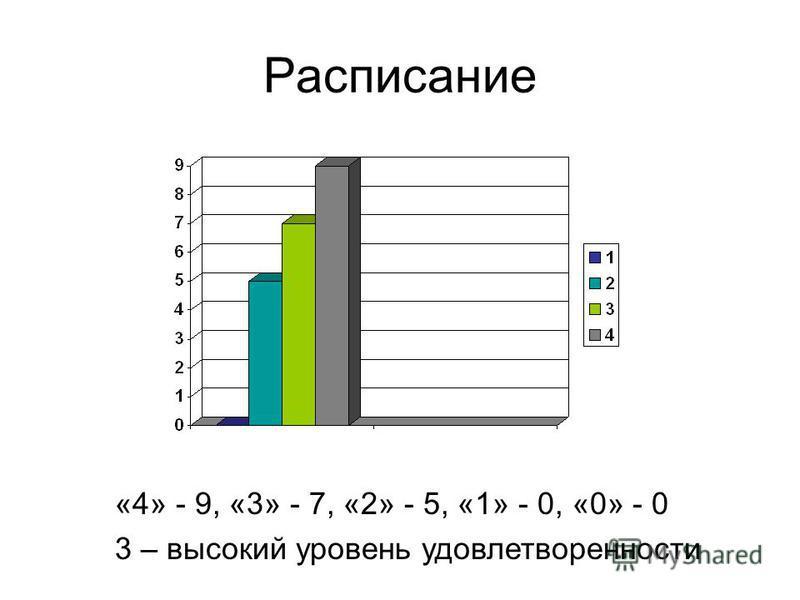 Расписание «4» - 9, «3» - 7, «2» - 5, «1» - 0, «0» - 0 3 – высокий уровень удовлетворенности