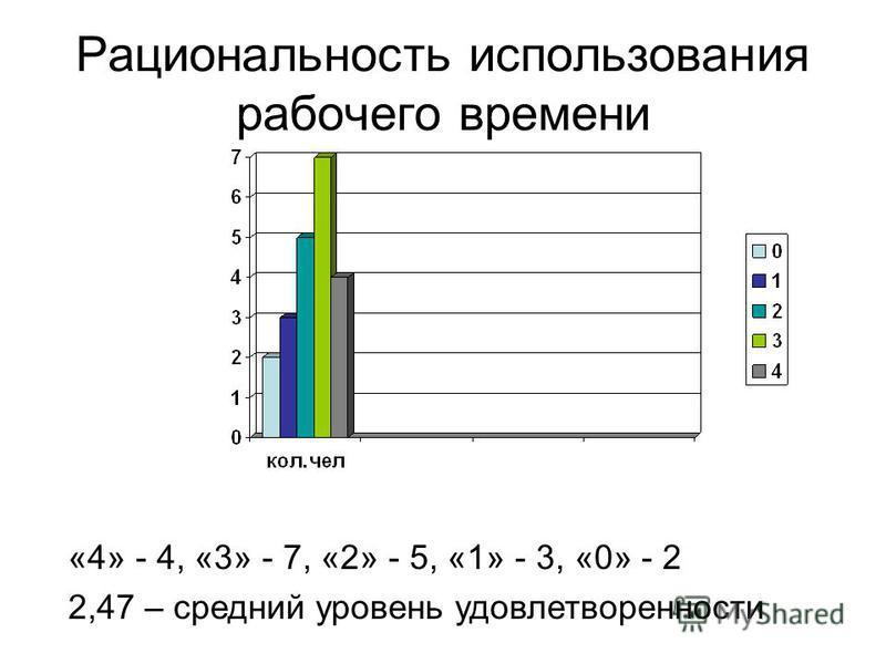 Рациональность использования рабочего времени «4» - 4, «3» - 7, «2» - 5, «1» - 3, «0» - 2 2,47 – средний уровень удовлетворенности