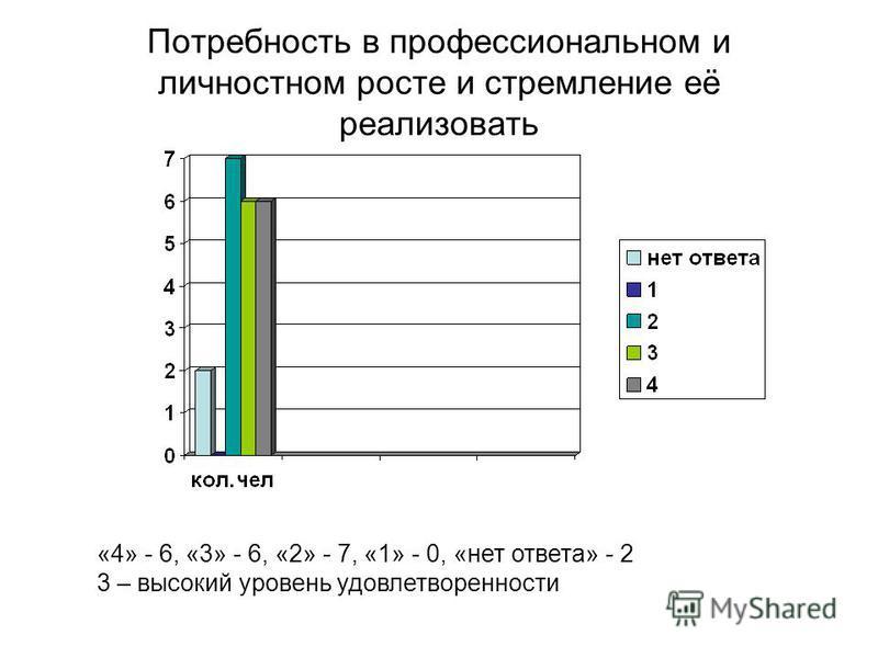 Потребность в профессиональном и личностном росте и стремление её реализовать «4» - 6, «3» - 6, «2» - 7, «1» - 0, «нет ответа» - 2 3 – высокий уровень удовлетворенности