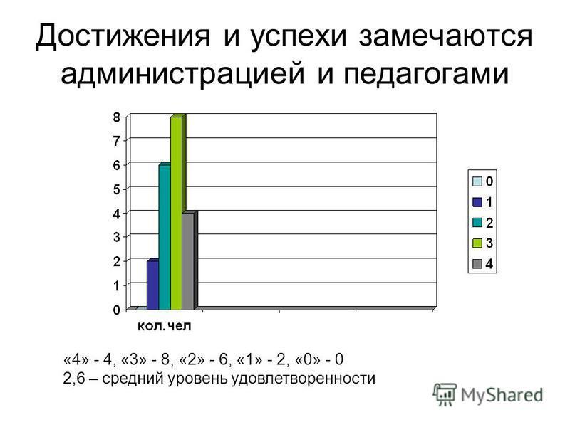 Достижения и успехи замечаются администрацией и педагогами «4» - 4, «3» - 8, «2» - 6, «1» - 2, «0» - 0 2,6 – средний уровень удовлетворенности