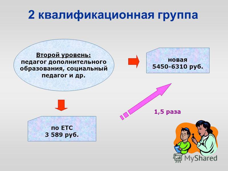 2 квалификационная группа Второй уровень: педагог дополнительного образования, социальный педагог и др. по ЕТС 3 589 руб. новая 5450-6310 руб. 1,5 раза