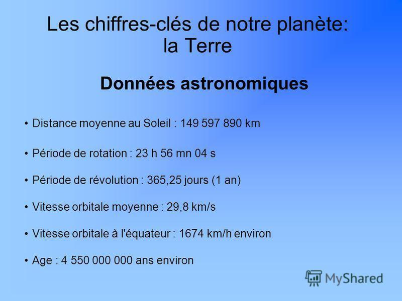 Les chiffres-clés de notre planète: la Terre Données astronomiques Distance moyenne au Soleil : 149 597 890 km Période de rotation : 23 h 56 mn 04 s Période de révolution : 365,25 jours (1 an) Vitesse orbitale moyenne : 29,8 km/s Vitesse orbitale à l