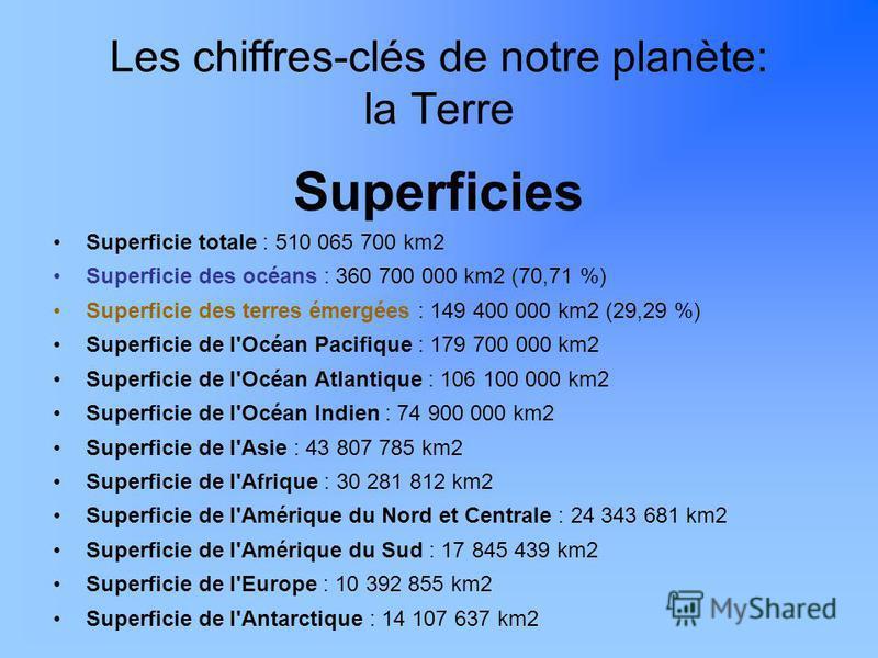 Les chiffres-clés de notre planète: la Terre Superficies Superficie totale : 510 065 700 km2 Superficie des océans : 360 700 000 km2 (70,71 %) Superficie des terres émergées : 149 400 000 km2 (29,29 %) Superficie de l'Océan Pacifique : 179 700 000 km