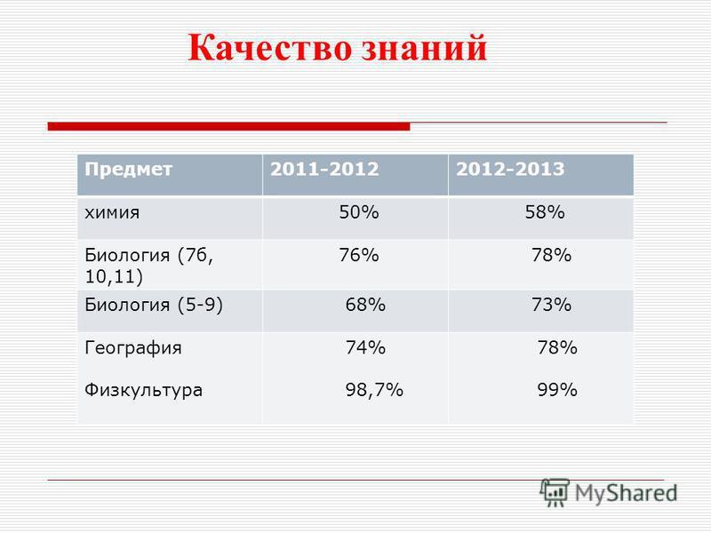 Качество знаний Предмет 2011-20122012-2013 химия 50% 58% Биология (7 б, 10,11) 76% 78% Биология (5-9) 68% 73% География Физкультура 74% 98,7% 78% 99%