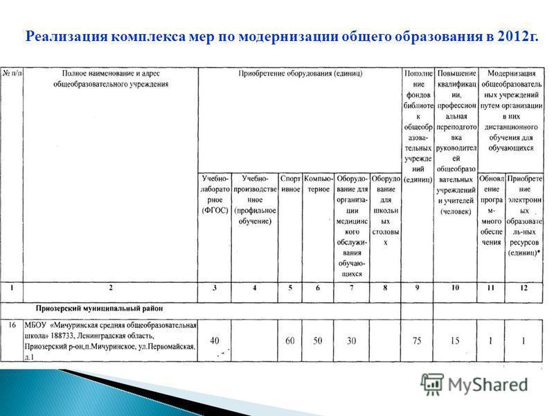 Реализация комплекса мер по модернизации общего образования в 2012 г.