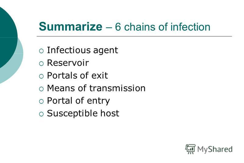 Summarize – 6 chains of infection Infectious agent Reservoir Portals of exit Means of transmission Portal of entry Susceptible host
