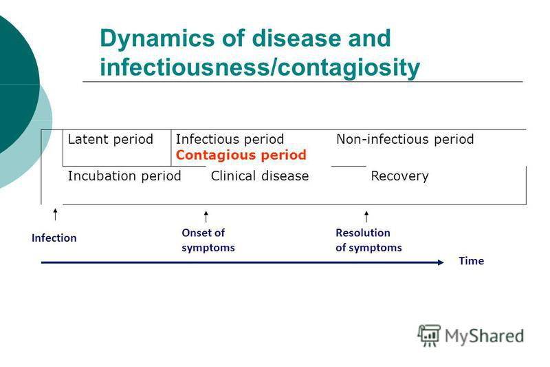 Dynamics of disease and infectiousness/contagiosity Latent periodInfectious period Contagious period Non-infectious period Incubation periodClinical diseaseRecovery Infection Time Onset of symptoms Resolution of symptoms