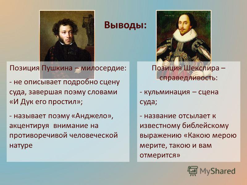 Выводы: Позиция Пушкина – милосердие: - не описывает подробно сцену суда, завершая поэму словами «И Дук его простил»; - называет поэму «Анджело», акцентируя внимание на противоречивой человеческой натуре Позиция Шекспира – справедливость: - кульминац