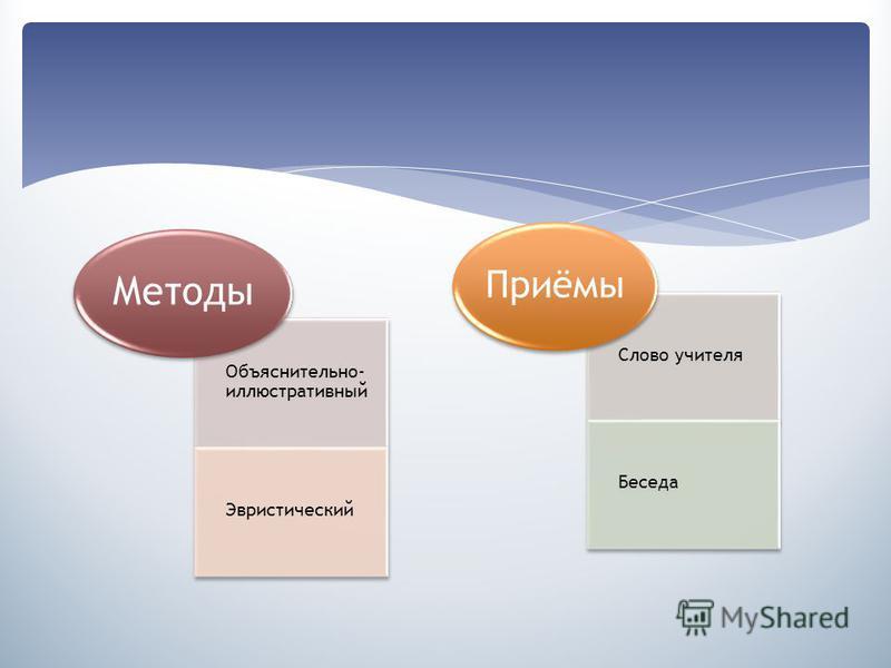 Объяснительно- иллюстративный Эвристический Методы Слово учителя Беседа Приёмы