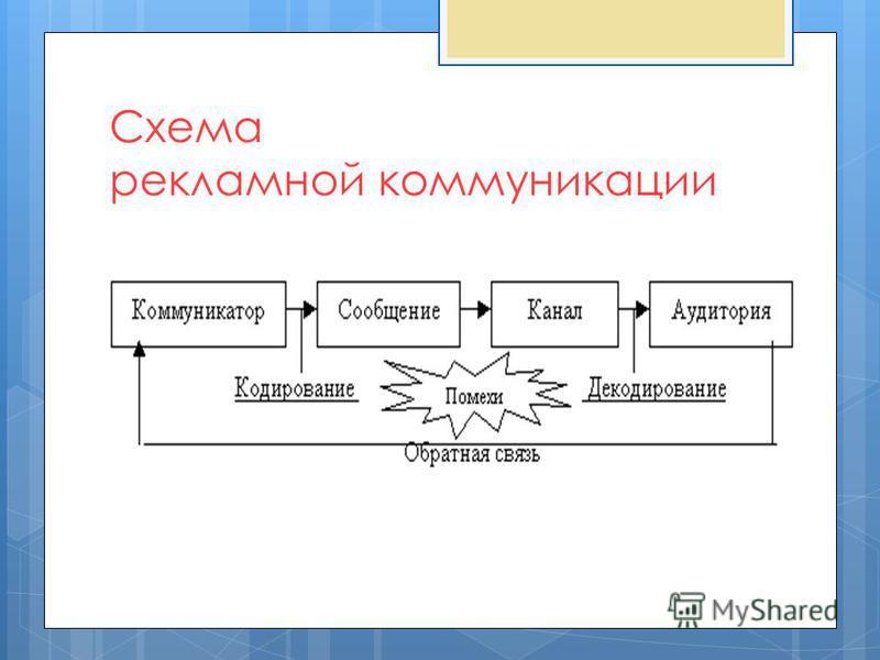 Схема рекламной коммуникации