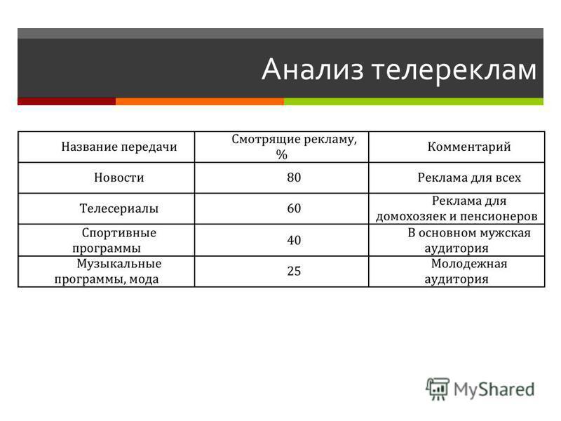 Анализ телереклам