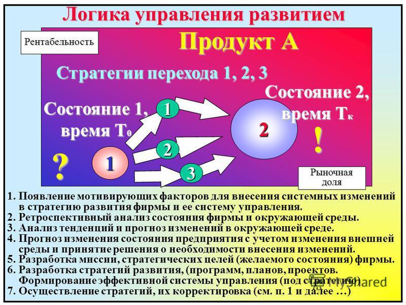 Логика управления развитием Рыночнаядоля Рентабельность Продукт А 1 Состояние 1, время T 0 2 Состояние 2, время T к ? ! Стратегии перехода 1, 2, 3 1 2 3 1. Появление мотивирующих факторов для внесения системных изменений в стратегию развития фирмы и