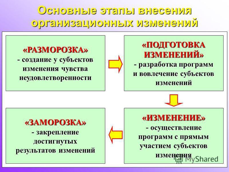 Основные этапы внесения организационных изменений «РАЗМОРОЗКА» - создание у субъектов изменения чувства неудовлетворенности«ПОДГОТОВКАИЗМЕНЕНИЙ» - разработка программ и вовлечение субъектов изменений «ЗАМОРОЗКА» - закрепление достигнутых результатов