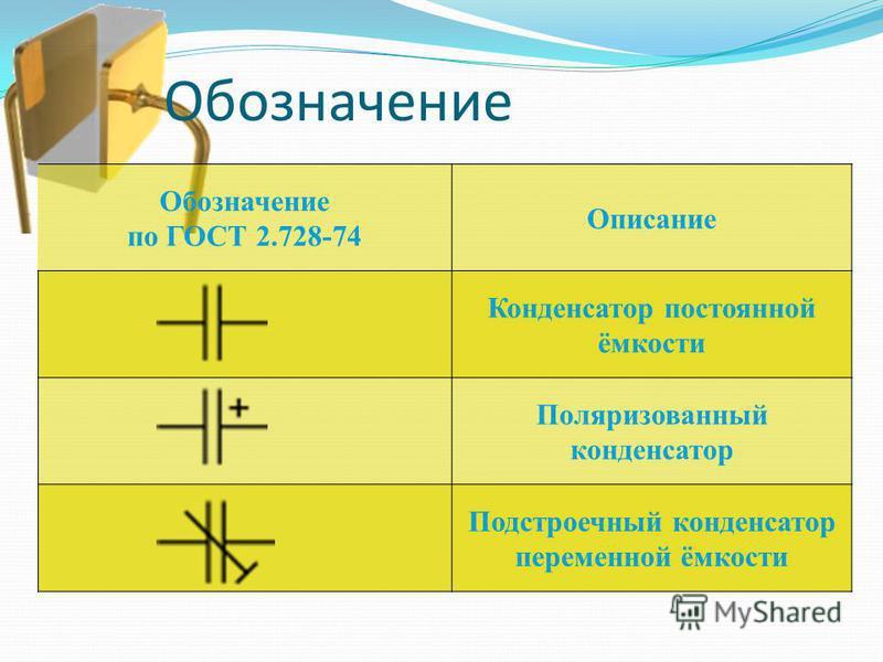 Обозначение Обозначение по ГОСТ 2.728-74 Описание Конденсатор постоянной ёмкости Поляризованный конденсатор Подстроечный конденсатор переменной ёмкости