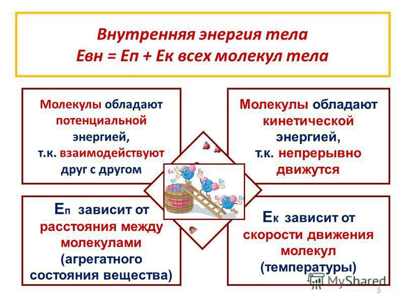 5 Внутренняя энергия тела Евн = Еп + Ек всех молекул тела Молекулы обладают потенциальной энергией, т.к. взаимодействуют друг с другом Молекулы обладают кинетической энергией, т.к. непрерывно движутся Е п зависит от расстояния между молекулами (агрег
