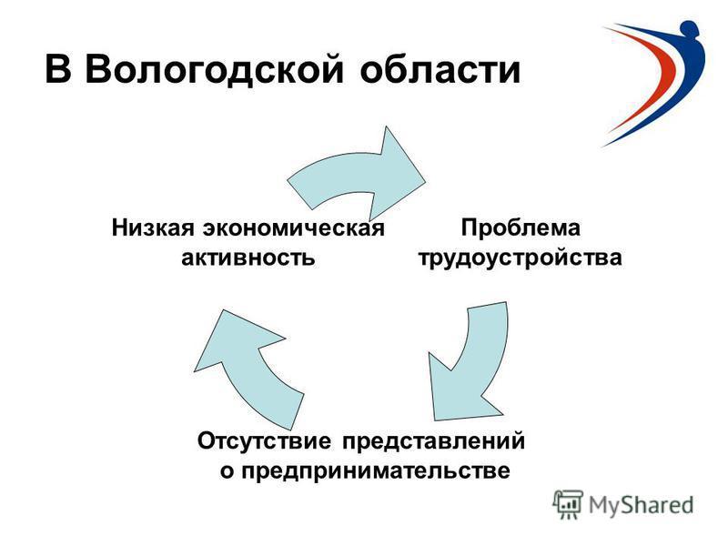 В Вологодской области Проблема трудоустройства Отсутствие представлений о предпринимательстве Низкая экономическая активность