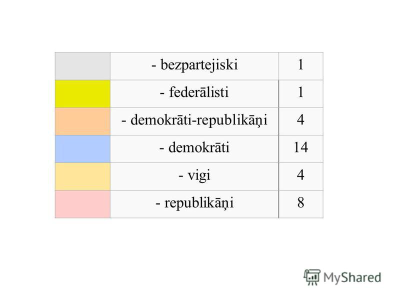 - bezpartejiski1 - federālisti1 - demokrāti-republikāņi4 - demokrāti14 - vigi4 - republikāņi8