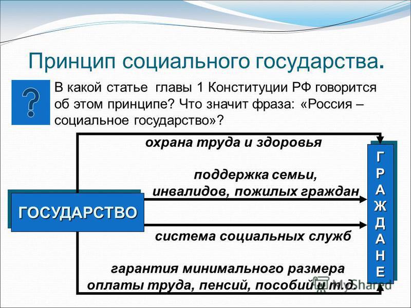 Принцип социального государства. В какой статье главы 1 Конституции РФ говорится об этом принципе? Что значит фраза: «Россия – социальное государство»? Г ГГРАЖДАНЕРАЖДАНЕГГРАЖДАНЕРАЖДАНЕГ ГГРАЖДАНЕРАЖДАНЕГГРАЖДАНЕРАЖДАНЕ ГОСУДАРСТВОГОСУДАРСТВО охрана
