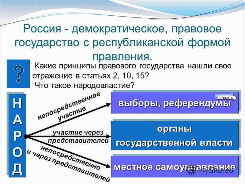 Россия - демократическое, правовое государство с республиканской формой правления. Какие принципы правового государства нашли свое отражение в статьях 2, 10, 15? Что такое народовластие? НАРОДНАРОДНАРОДНАРОД НАРОДНАРОДНАРОДНАРОД выборы, референдумы в