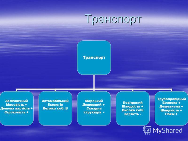 Транспорт Транспорт Транспорт Залізничний Масовість + Дешева вартість + Строковість + Автомобільний Екологія Велика соб. В Морський Дешевший + Складна структура - Повітряний Швидкість + Висока собі вартість - Трубопровідний Безпека + Дешевизна + Швид