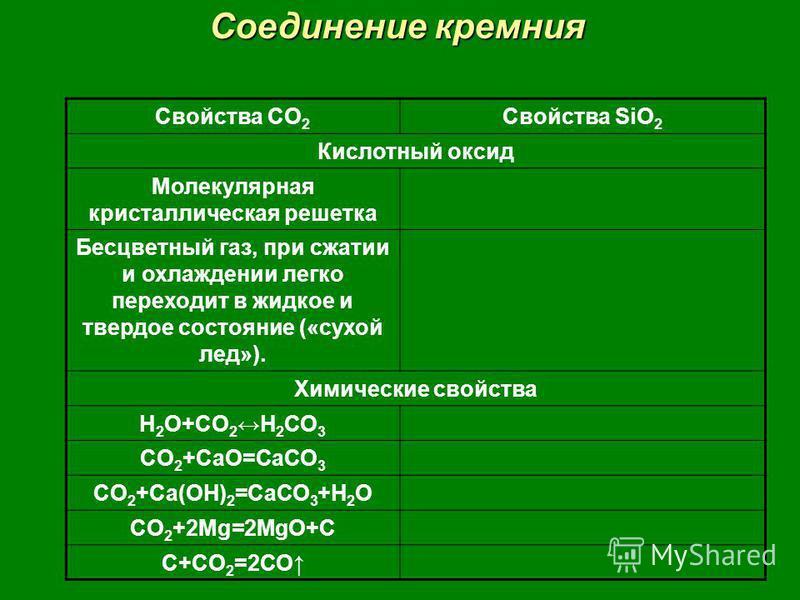 Соединение кремния Свойства CO 2 Свойства SiO 2 Кислотный оксид Молекулярная кристаллическая решетка Бесцветный газ, при сжатии и охлаждении легко переходит в жидкое и твердое состояние («сухой лед»). Химические свойства H 2 O+CO 2 H 2 CO 3 CO 2 +CaO