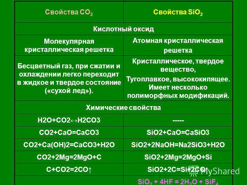 Свойства CO 2 Свойства SiO 2 Кислотный оксид Молекулярная кристаллическая решетка Атомная кристаллическая решетка Бесцветный газ, при сжатии и охлаждении легко переходит в жидкое и твердое состояние («сухой лед»). Кристаллическое, твердое вещество, Т