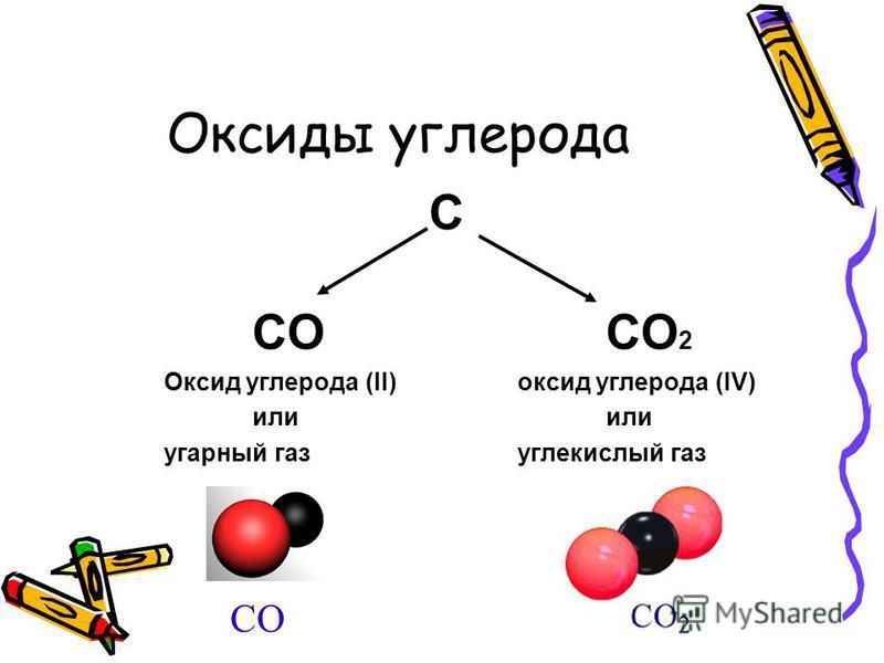 С СОСО 2 Оксид углерода (II)оксид углерода (IV)или угарный газ углекислый газ СО