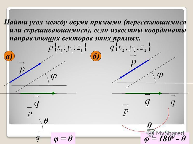 Найти угол между двумя прямыми (пересекающимися или скрещивающимися), если известны координаты направляющих векторов этих прямых. а)б) θ θ φ = θφ = 180 0 - θ