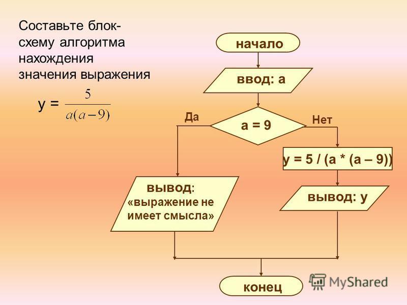 Составьте блок- схему алгоритма нахождения значения выражения y = Да начало ввод: a a = 9 вывод : «выражение не имеет смысла» конец Нет y = 5 / (a * (a – 9)) вывод: y