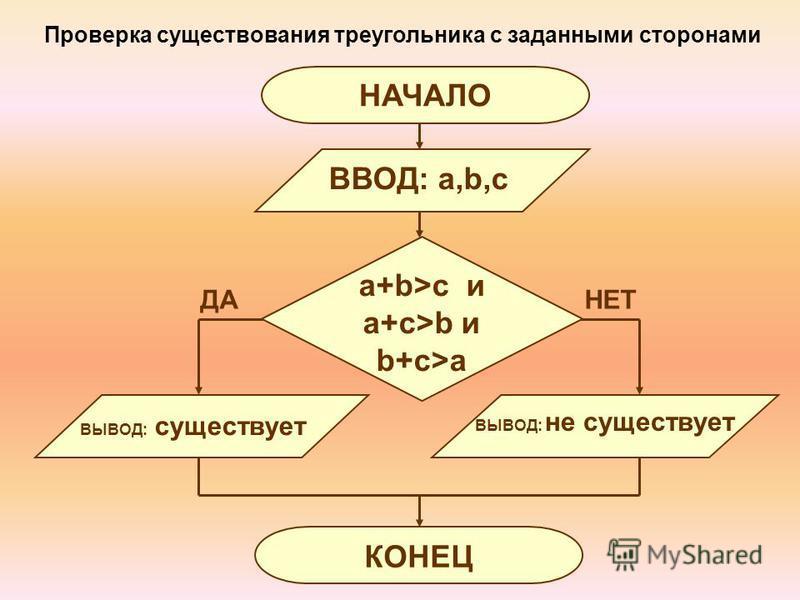 Проверка существования треугольника с заданными сторонами ВЫВОД: не существует ВВОД: a,b,c НАЧАЛО КОНЕЦ ВЫВОД: существует a+b>c и a+c>b и b+c>a ДАНЕТ