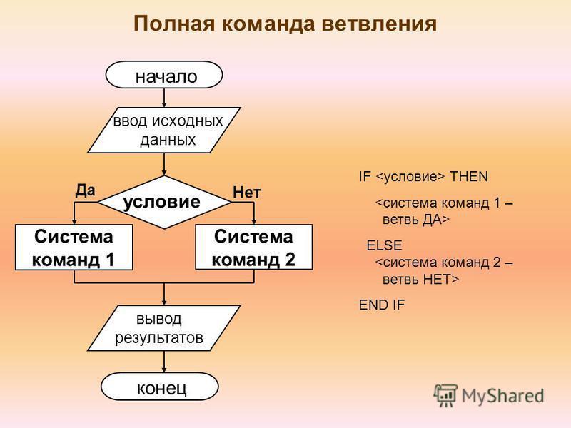 Полная команда ветвления Система команд 1 условие Система команд 2 Нет Да начало ввод исходных данных вывод результатов конец IF THEN <система команд 1 – ветвь ДА> ELSE <система команд 2 – ветвь НЕТ> END IF