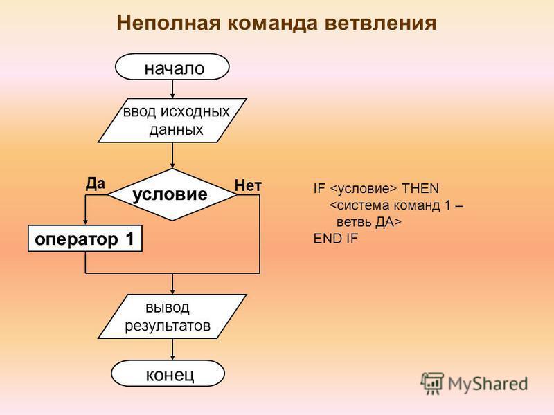 Неполная команда ветвления оператор 1 условие Нет Да начало ввод исходных данных вывод результатов конец IF THEN <система команд 1 – ветвь ДА> END IF