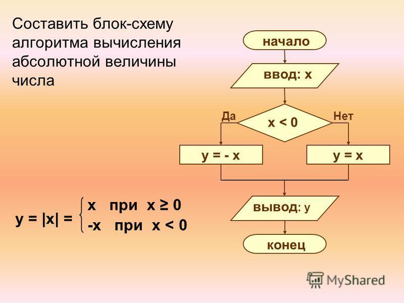 Составить блок-схему алгоритма вычисления абсолютной величины числа y = |x| = x при x 0 -x при x < 0 Нет Да начало ввод: x y = - x x < 0 y = x вывод : y конец
