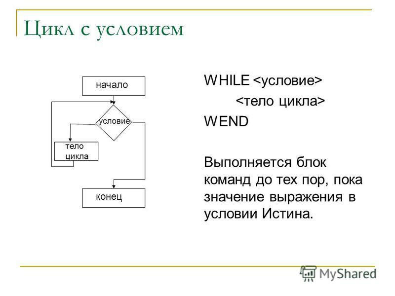 Цикл с условием WHILE WEND Выполняется блок команд до тех пор, пока значение выражения в условии Истина. начало условие тело цикла конец