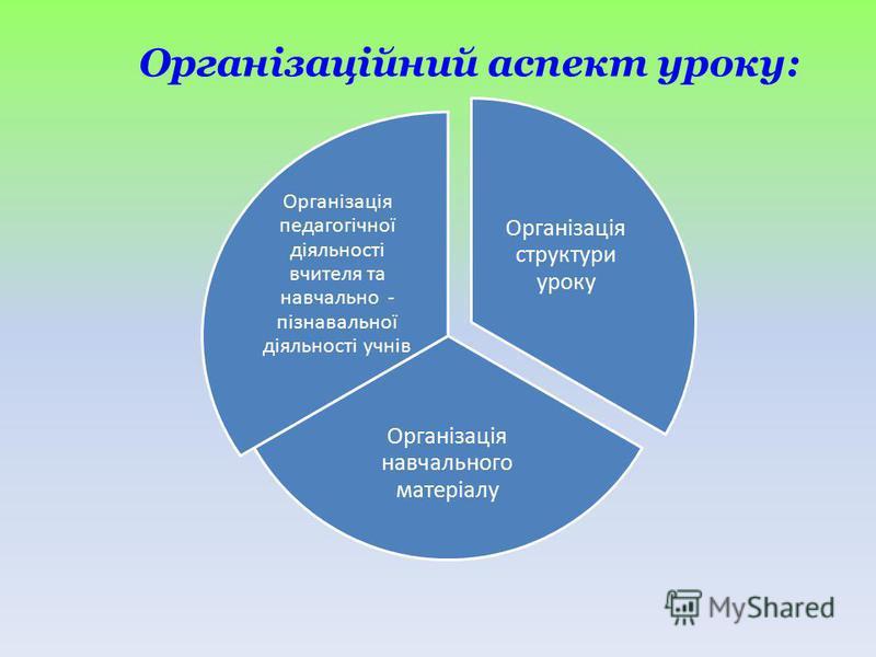 Організація структури уроку Організація навчального матеріалу Організація педагогічної діяльності вчителя та навчально - пізнавальної діяльності учнів Організаційний аспект уроку:
