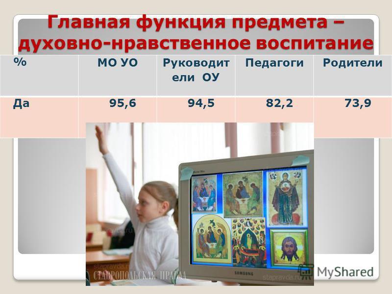 Главная функция предмета – духовно-нравственное воспитание % МО УО Руководит ели ОУ Педагоги Родители Да 95,694,582,273,9