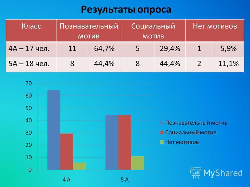 Результаты опроса Класс Познавательный мотив Социальный мотив Нет мотивов 4А – 17 чел.1164,7%529,4%15,9% 5А – 18 чел.844,4%8 211,1%