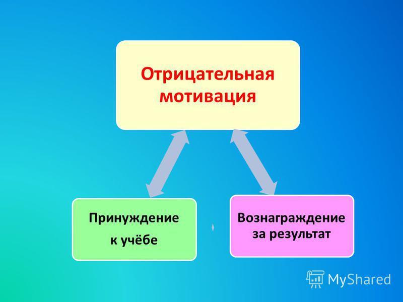 Отрицательная мотивация Вознаграждение за результат Принуждение к учёбе