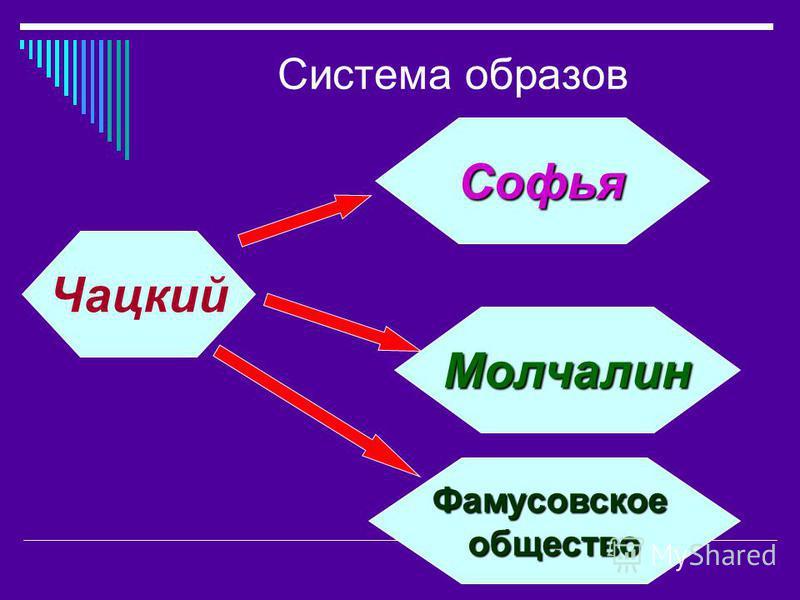 Система образов Чацкий Фамусовскоеобщество Молчалин Софья