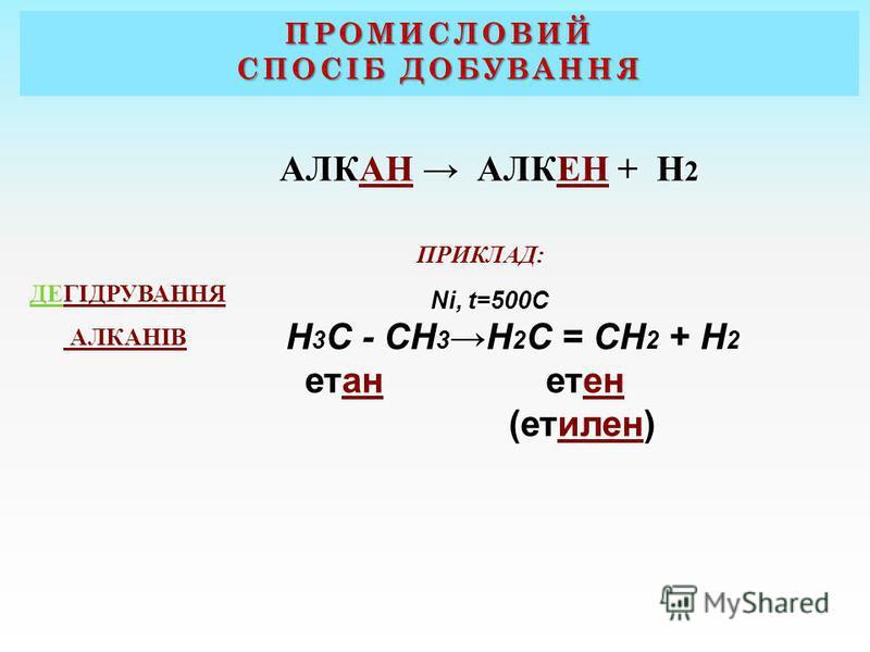 АЛК АЛК + Н 2 АЛКАН АЛКЕН + Н 2 ПРИКЛАД: Ni, t=500C Н 3 С - СН 3 Н 2 С = СН 2 + Н 2 ет ет етан етен (ет) (етилен) ДЕГІДРУВАННЯ АЛКАНІВ ПРОМИСЛОВИЙ СПОСІБ ДОБУВАННЯ