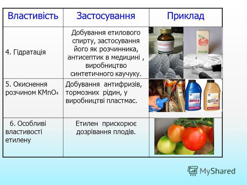 ВластивістьЗастосуванняПриклад 4. Гідратація Добування етилового спирту, застосування його як розчинника, антисептик в медицині, виробництво синтетичного каучуку. 5. Окиснення розчином KMnO 4 Добування антифризів, тормозних рідин, у виробництві пласт