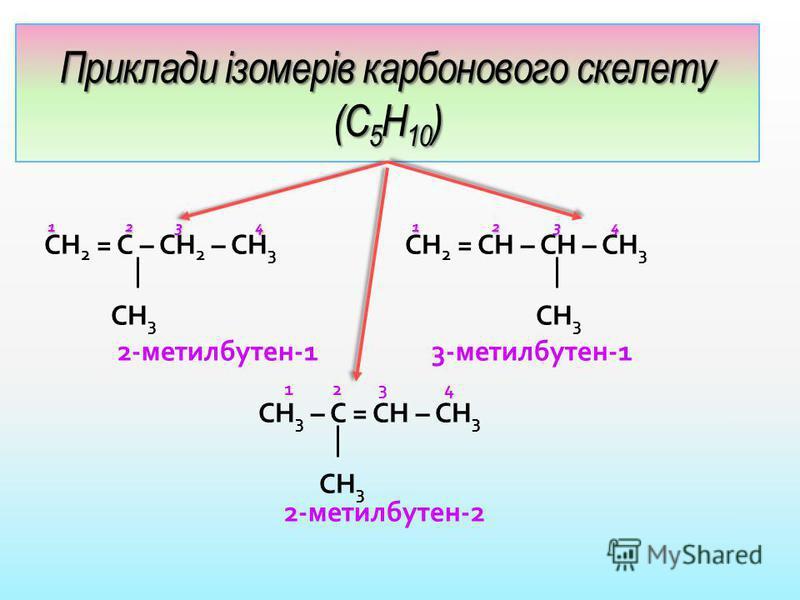 Приклади ізомерів карбонового скелету (С 5 Н 10 ) 1 2 3 4 1 2 3 4 1 2 3 4 1 2 3 4 СН 2 = С – СН 2 – СН 3 СН 2 = СН – СН – СН 3 СН 3 СН 3 2-метилбутен-1 3-метилбутен-1 1 2 3 4 СН 3 – С = СН – СН 3 СН 3 2-метилбутен-2