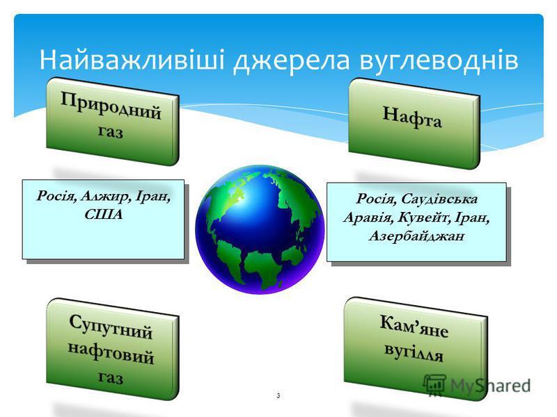 3 Найважливіші джерела вуглеводнів Росія, Алжир, Іран, США Росія, Саудівська Аравія, Кувейт, Іран, Азербайджан Росія, Саудівська Аравія, Кувейт, Іран, Азербайджан Камяне вугілля